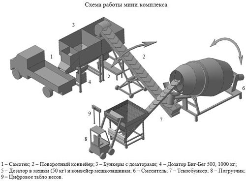 Схема работы мини-комплекса для смешивания и фасовки идобрений